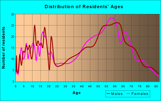 Age and Sex of Residents in zip code 97455