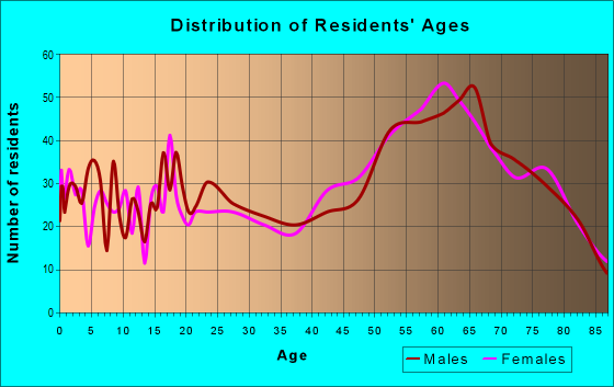 Age and Sex of Residents in zip code 97467