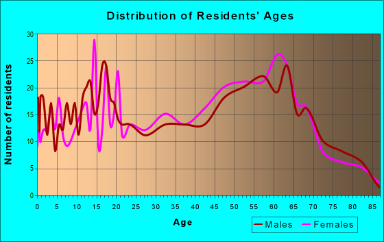 Age and Sex of Residents in zip code 97469
