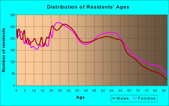 Age and Sex of Residents in zip code 97477