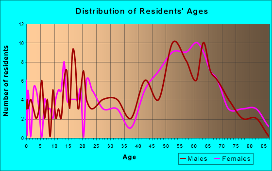 Age and Sex of Residents in zip code 97489