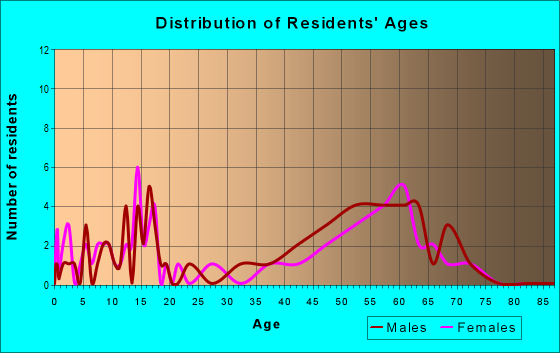 Age and Sex of Residents in zip code 97490
