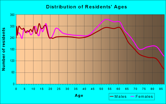 Age and Sex of Residents in zip code 97504
