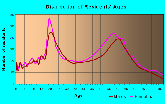 Age and Sex of Residents in zip code 97520