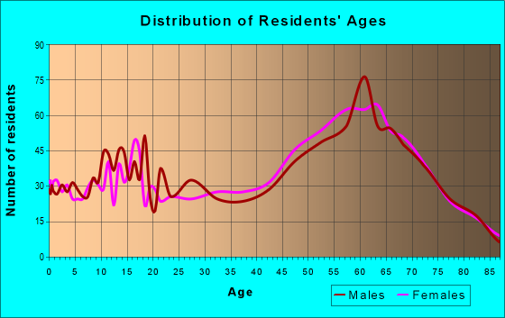 Age and Sex of Residents in zip code 97523