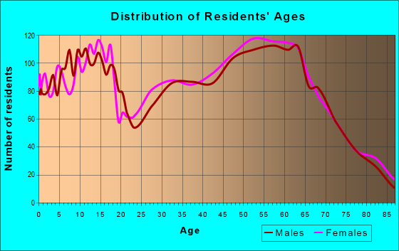 Age and Sex of Residents in zip code 97524