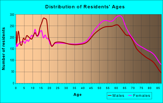 Age and Sex of Residents in zip code 97526