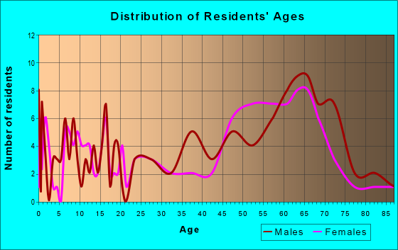 Age and Sex of Residents in zip code 97534