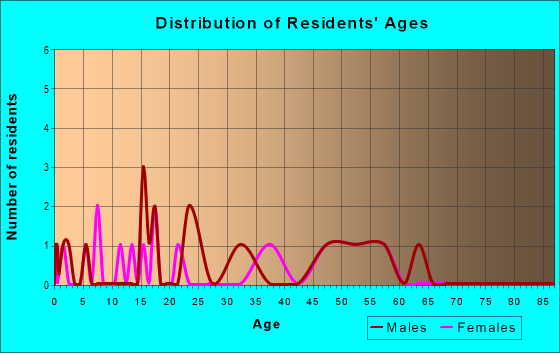 Age and Sex of Residents in zip code 97620