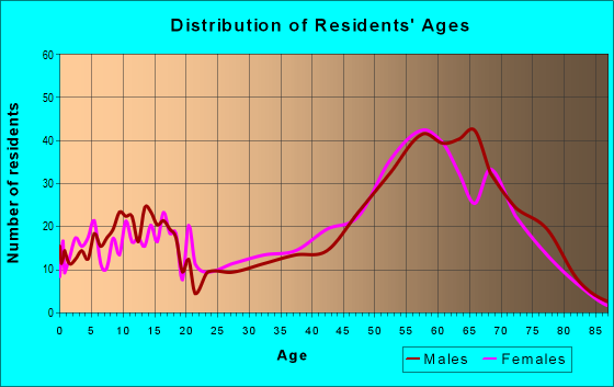 Age and Sex of Residents in zip code 97624