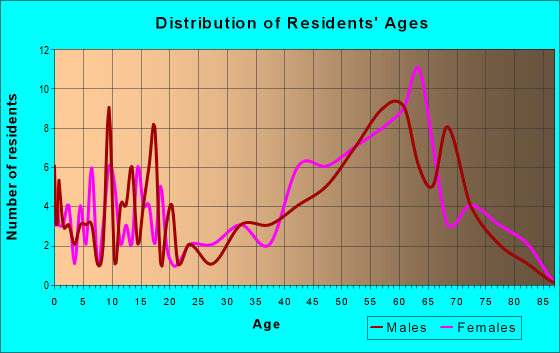 Age and Sex of Residents in zip code 97627