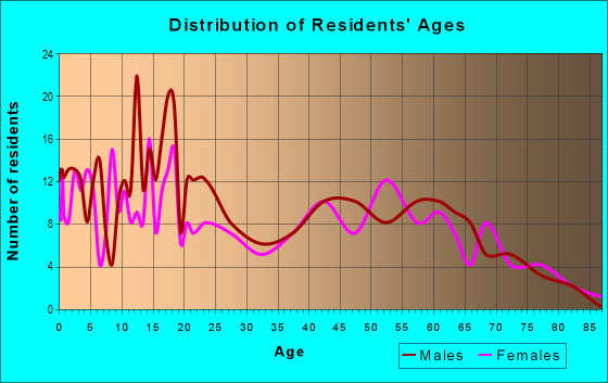 Age and Sex of Residents in zip code 97632