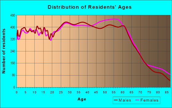 Age and Sex of Residents in zip code 97701