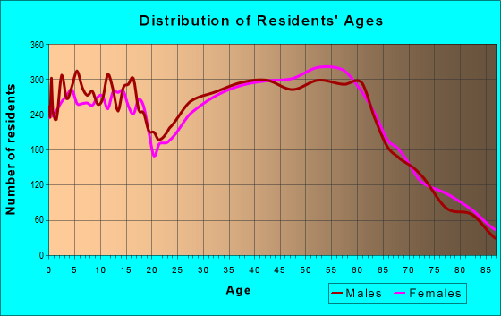 Age and Sex of Residents in zip code 97702
