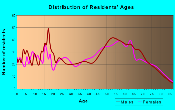 Age and Sex of Residents in zip code 97720