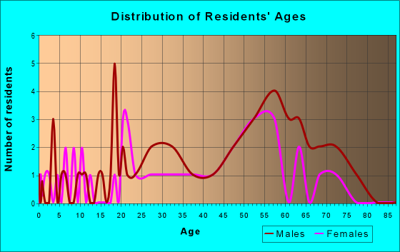 Age and Sex of Residents in zip code 97731