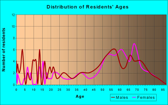 Age and Sex of Residents in zip code 97737