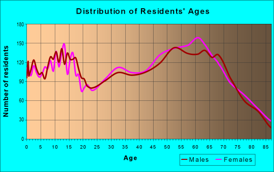 Age and Sex of Residents in zip code 97754