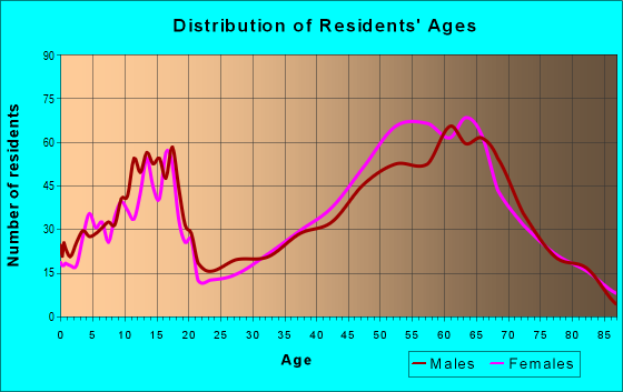 Age and Sex of Residents in zip code 97759