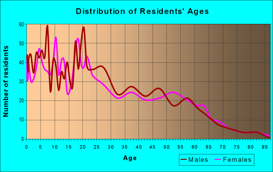Age and Sex of Residents in zip code 97761