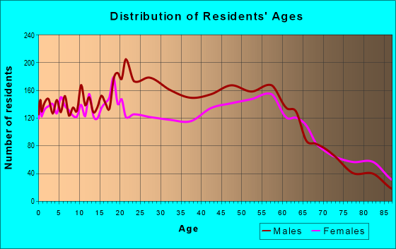 Age and Sex of Residents in zip code 97801