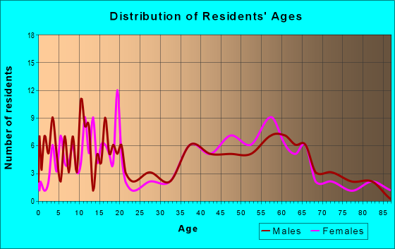 Age and Sex of Residents in zip code 97810