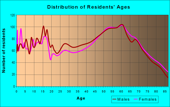 Age and Sex of Residents in zip code 97814