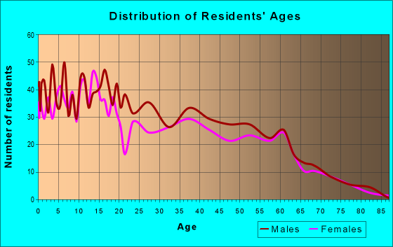 Age and Sex of Residents in zip code 97818