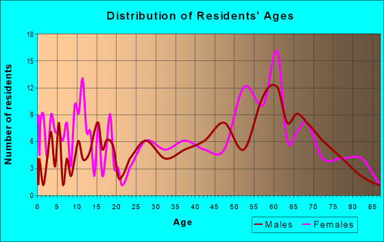 Age and Sex of Residents in zip code 97820