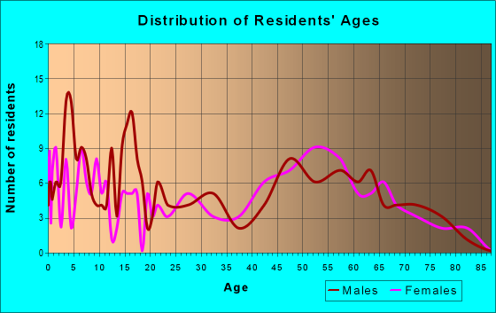 Age and Sex of Residents in zip code 97833