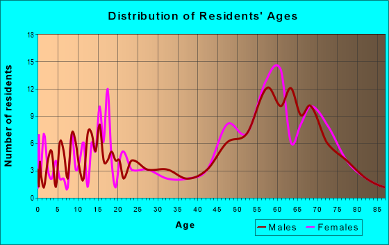 Age and Sex of Residents in zip code 97834