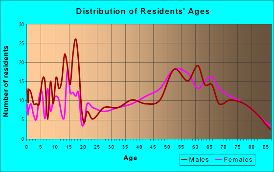 Age and Sex of Residents in zip code 97836
