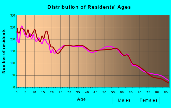 Age and Sex of Residents in zip code 97838