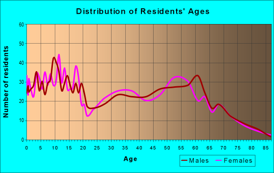 Age and Sex of Residents in zip code 97844