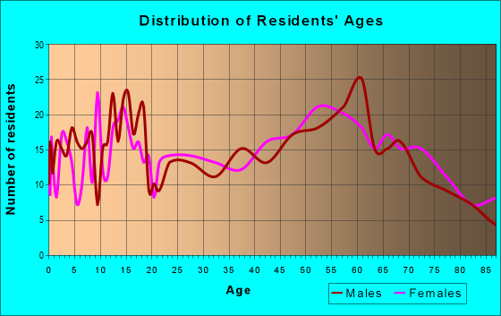 Age and Sex of Residents in zip code 97845