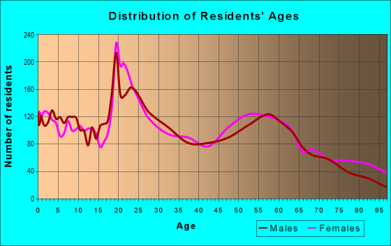 Age and Sex of Residents in zip code 97850