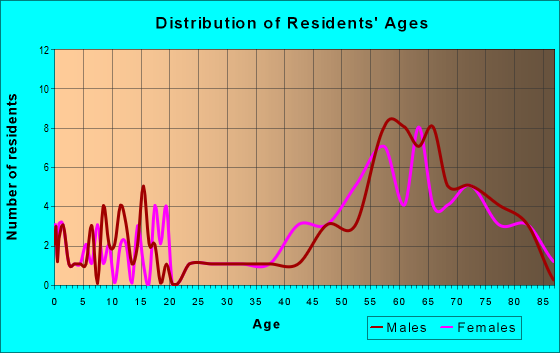 Age and Sex of Residents in zip code 97870