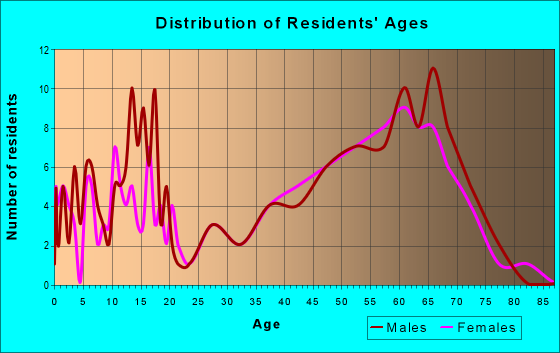 Age and Sex of Residents in zip code 97876