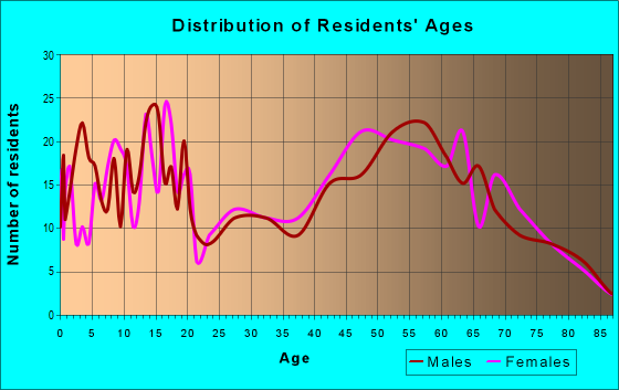 Age and Sex of Residents in zip code 97883