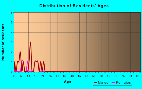 Age and Sex of Residents in zip code 97909