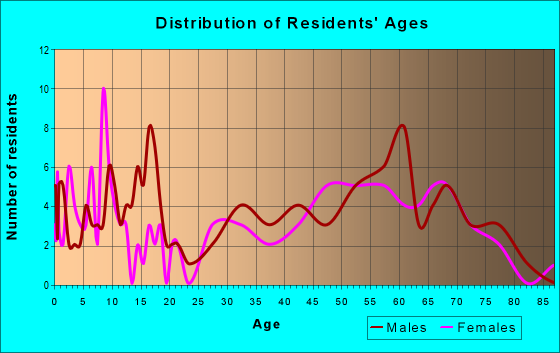 Age and Sex of Residents in zip code 97910