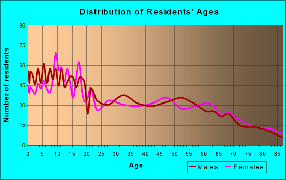 Age and Sex of Residents in zip code 97913