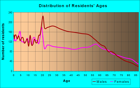 Age and Sex of Residents in zip code 97914