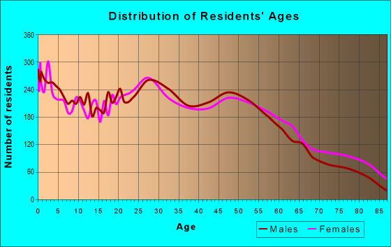 Age and Sex of Residents in zip code 98002