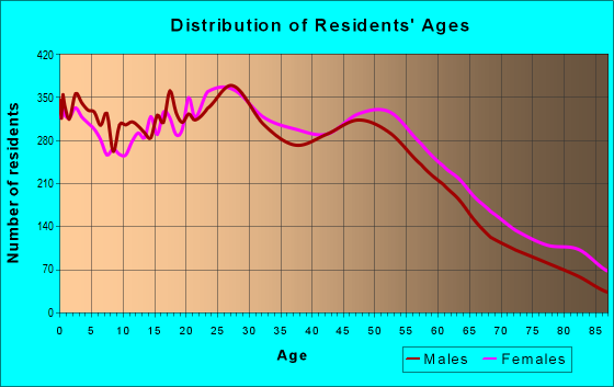 Age and Sex of Residents in zip code 98003