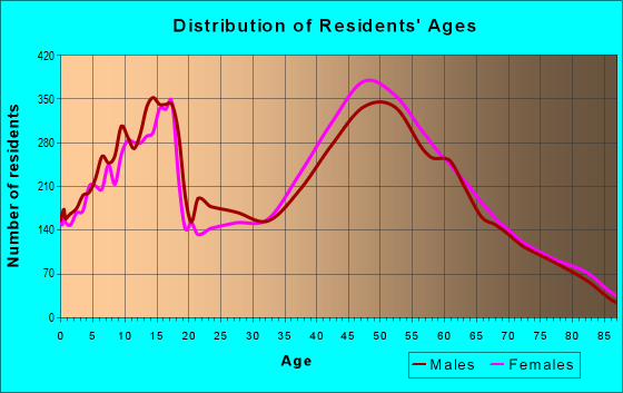 Age and Sex of Residents in zip code 98006