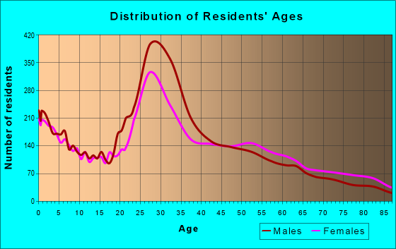 Age and Sex of Residents in zip code 98007