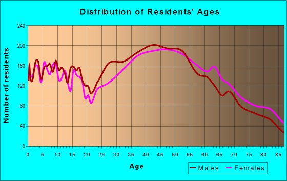 Age and Sex of Residents in zip code 98008