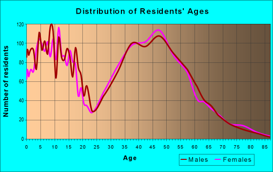 Age and Sex of Residents in zip code 98019