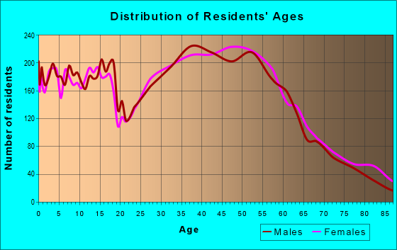 Age and Sex of Residents in zip code 98021